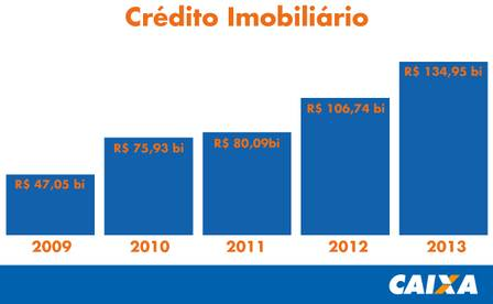 credito-imobiliario-da-caixa-em-2013