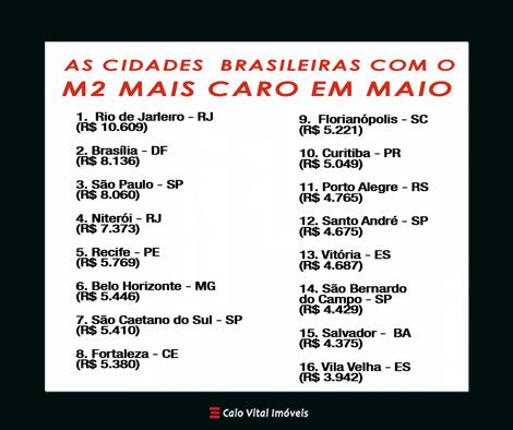 Cidades m2 Brasil